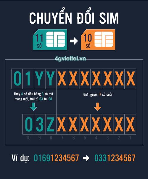 Chuyển đổi sim 11 số sang sim 10 số