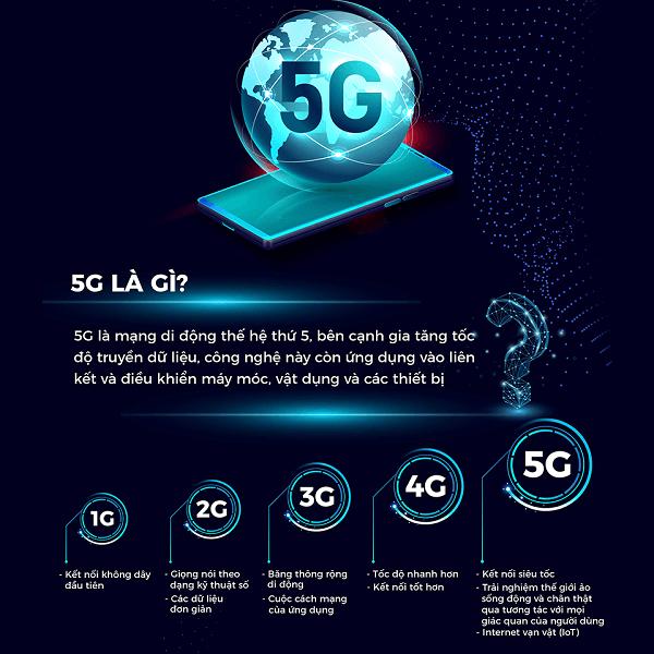 Mạng 5G Viettel là gì? có ý nghĩa như thế nào trong cuộc sống