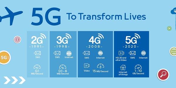 Đổi sim 5G Viettel để trải nghiệm mạng không dây thế hệ thứ 5 đơn giản nhất